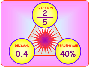 32% reduced fraction of 275% into a fraction