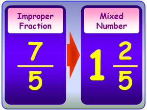 301.08 Group 2 Fractions and Mixed Numbers {cha...- Mind Map