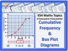 Cumulative Frequency and Box Plot Diagrams for KS4